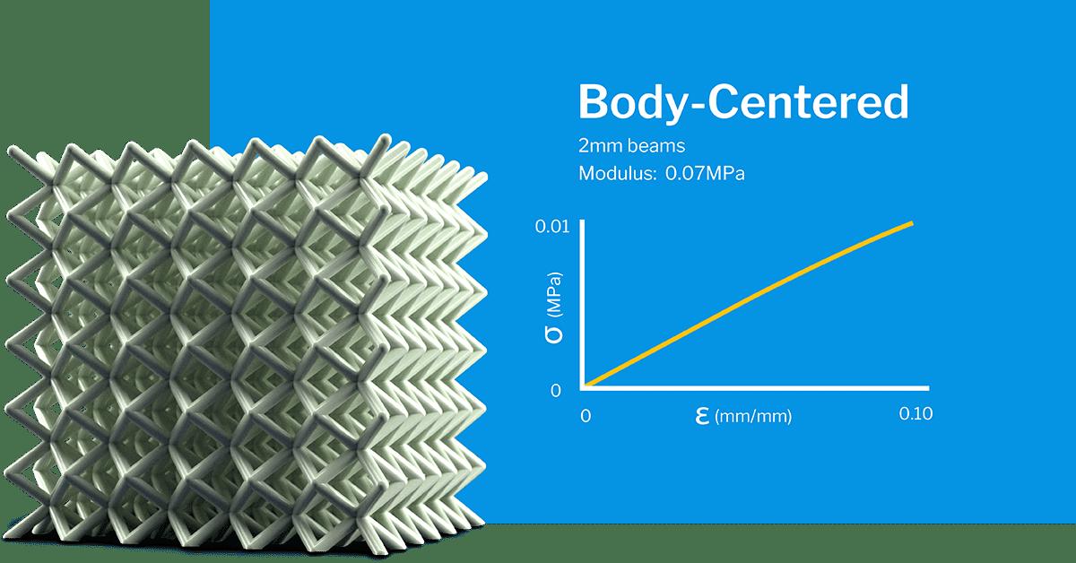 Body centered lattice